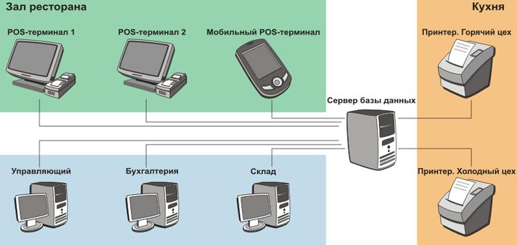 Структурная схема системы автоматизации ресторана, бара или кафе
